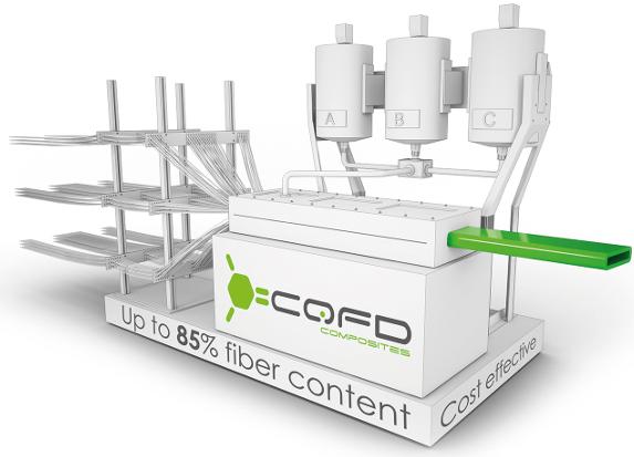 CQFD-composites